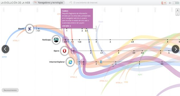 infografia interactiva