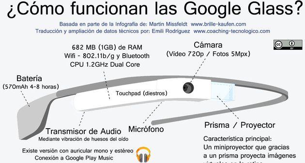 Google Glass infografía