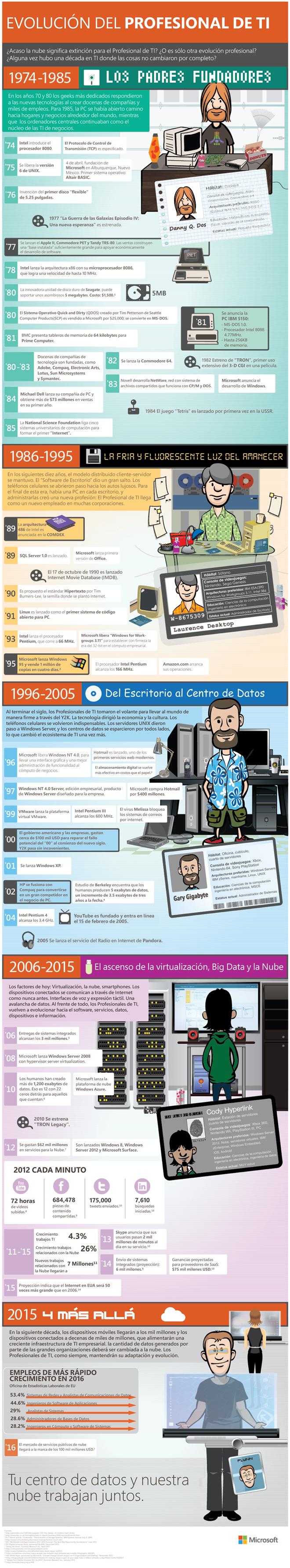 evolucion del profesional de TI