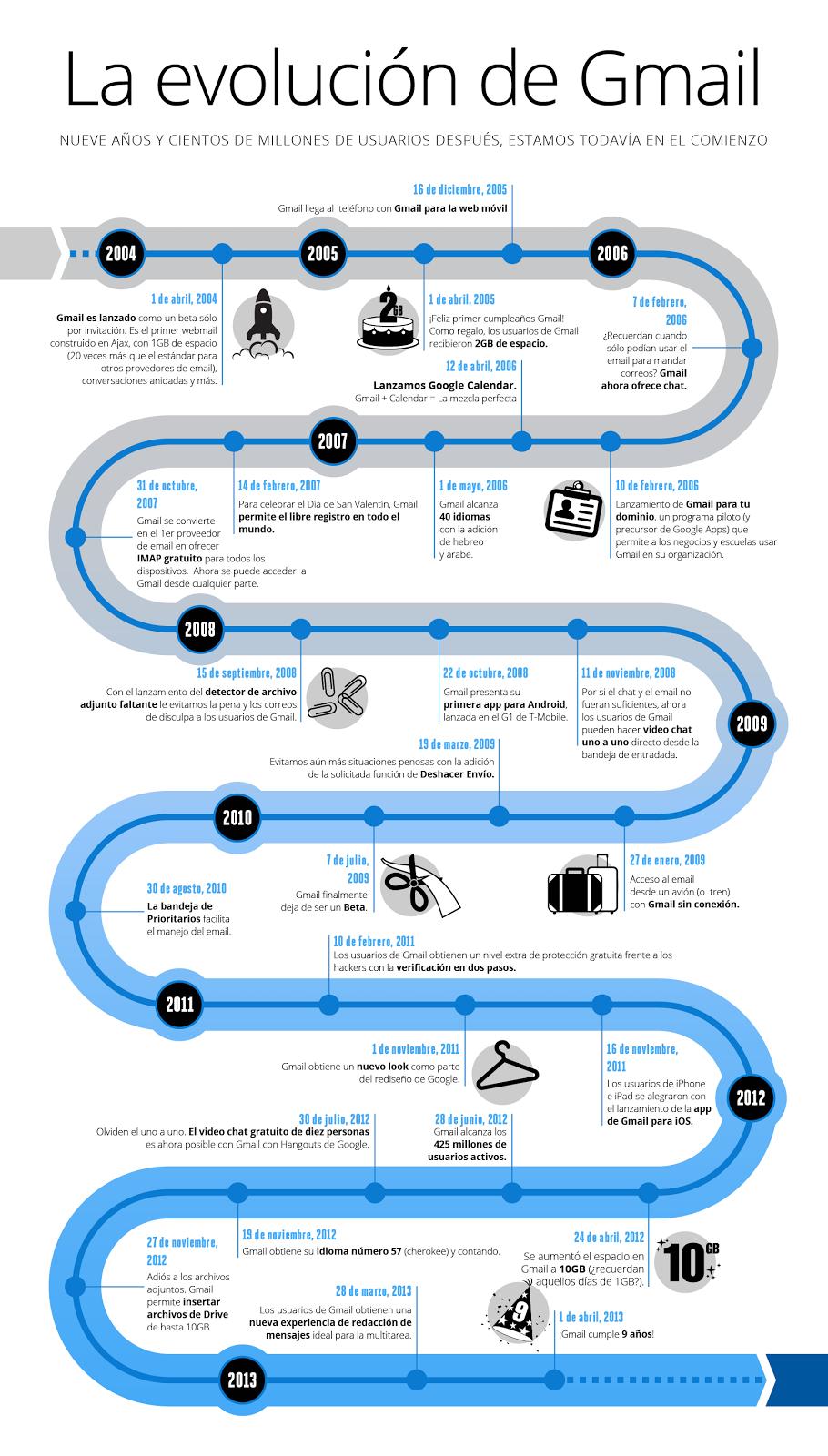 Infografía Gmail 9 años