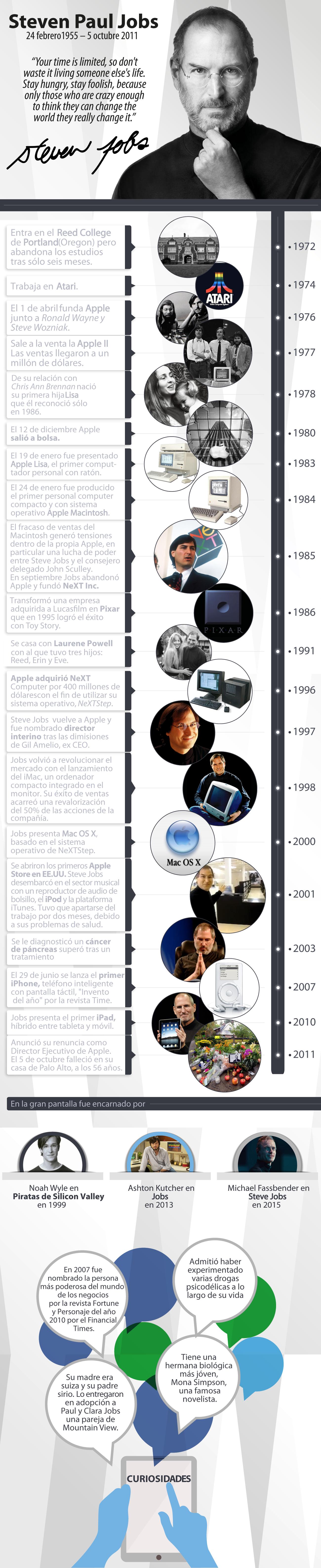 Steve Jobs Infografía