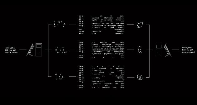 Photo of Comunicación Encriptada a través de Redes Sociales públicas: Cuckoo