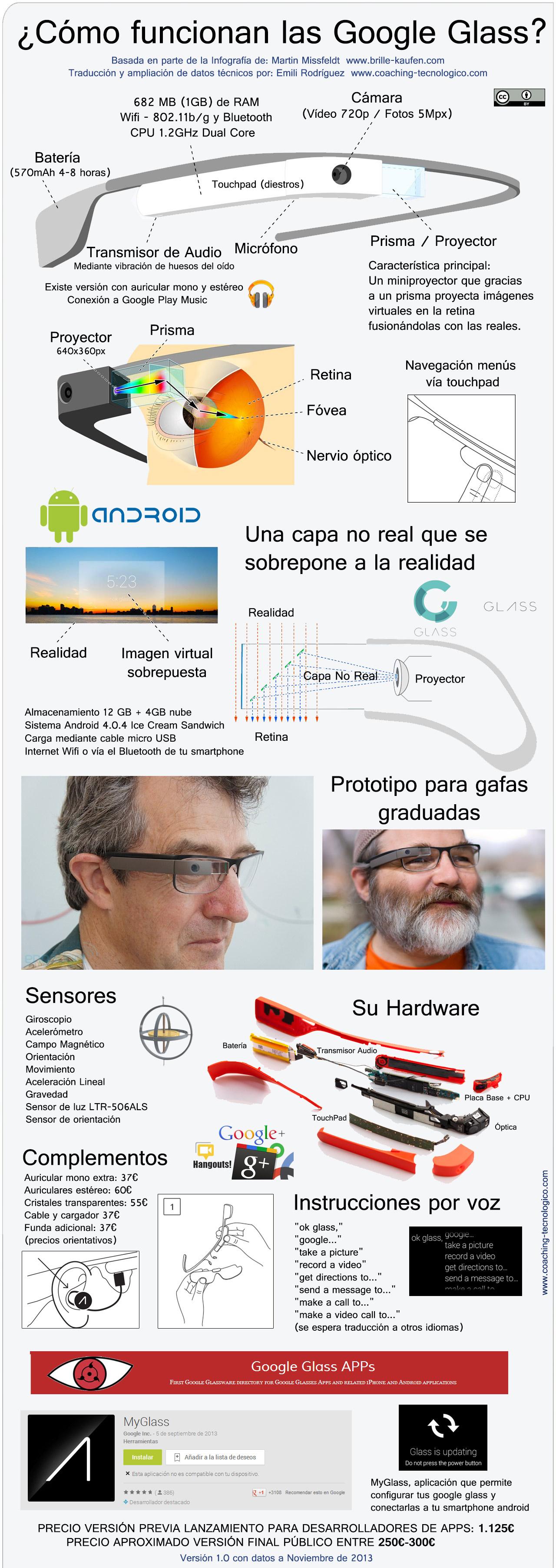Infografía Google Glass en Español