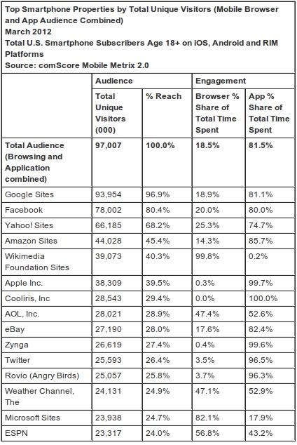 top smartphone visitas