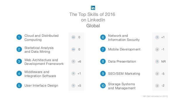 top-trabajos-linkedin